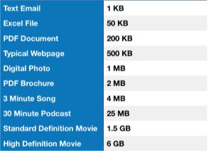 data consumption chart