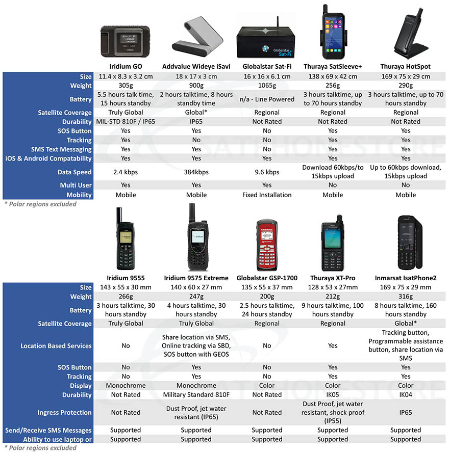 Compare Handheld Satellite Phones