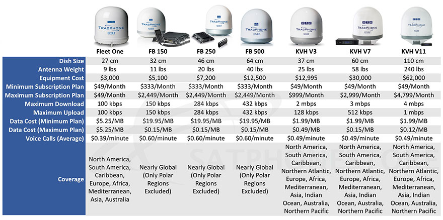 Compare Marine Satellite Internet Systems (Metered Rates)