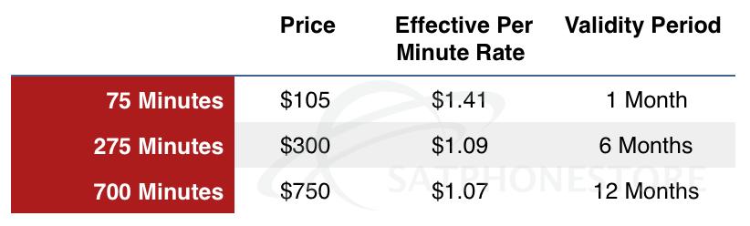 Globalstar Prepaid Rates