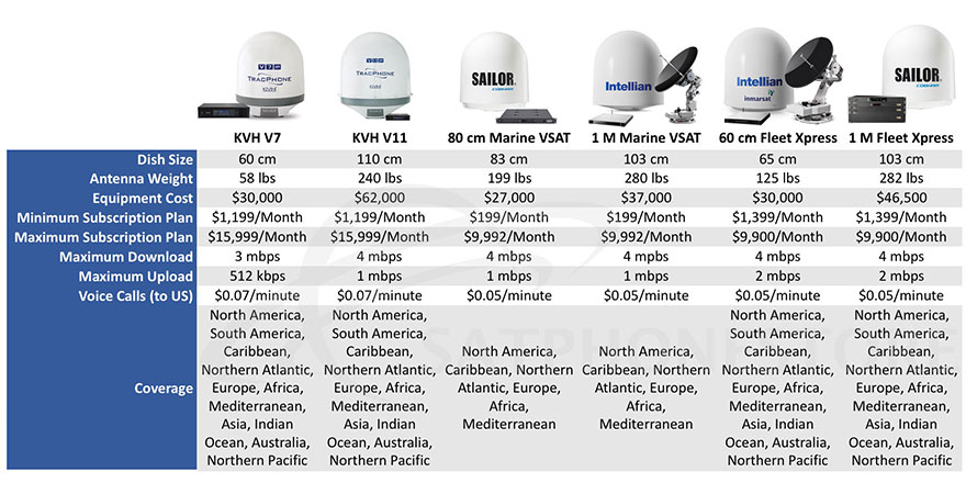 Compare Marine Satellite Internet Systems (Fixed Rates)